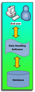 Database handling software - the link between the user and the database