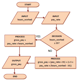 Flow Diagram 2