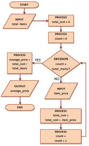 Flow Diagram 3